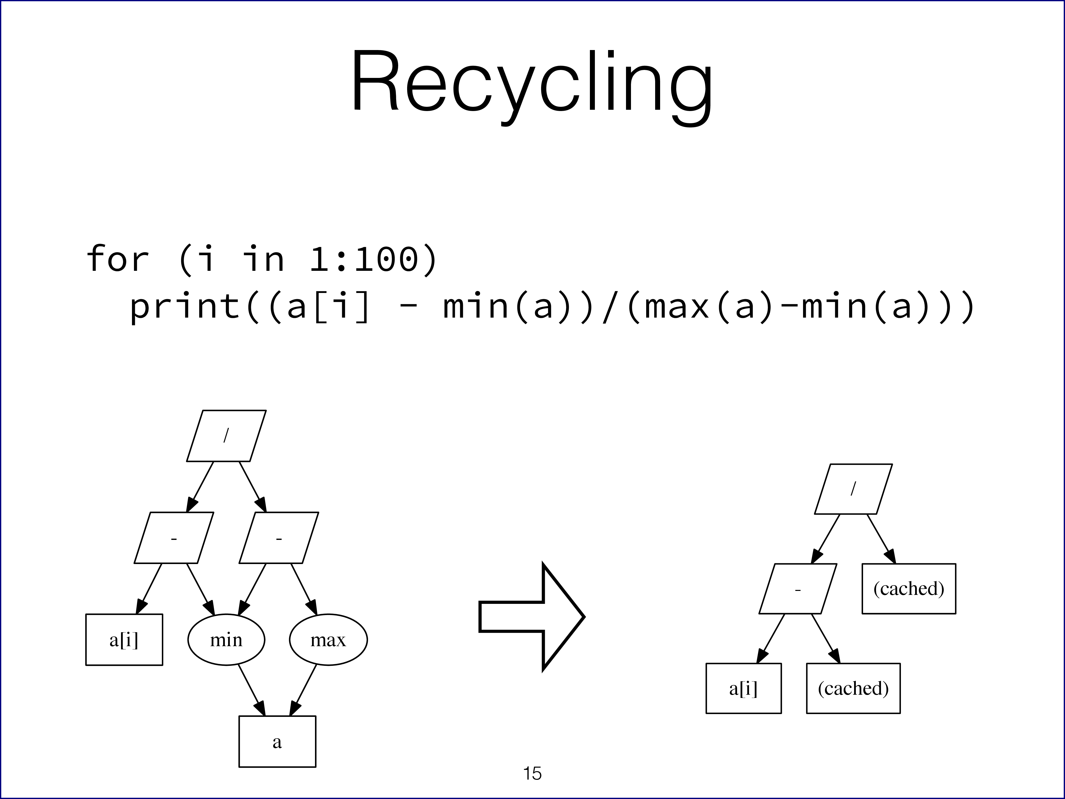 Example of recycling of expression results on slide 15