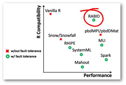 RABID performance and R Compatibility as compared to other solutions.